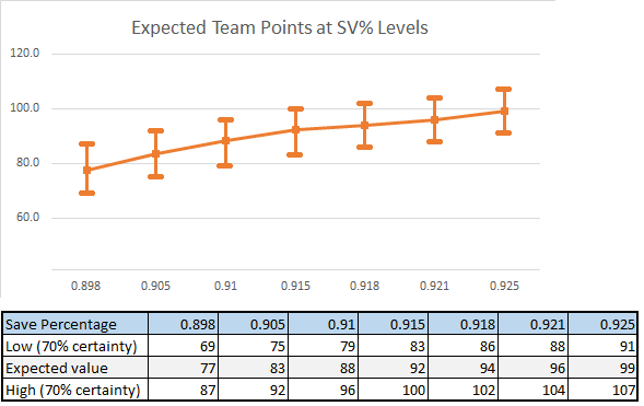 Expected Team Points at SV% levels