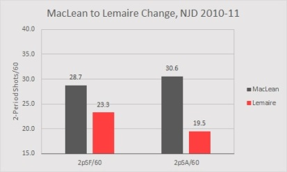 MacLean to Lemaire NJD 2010-11