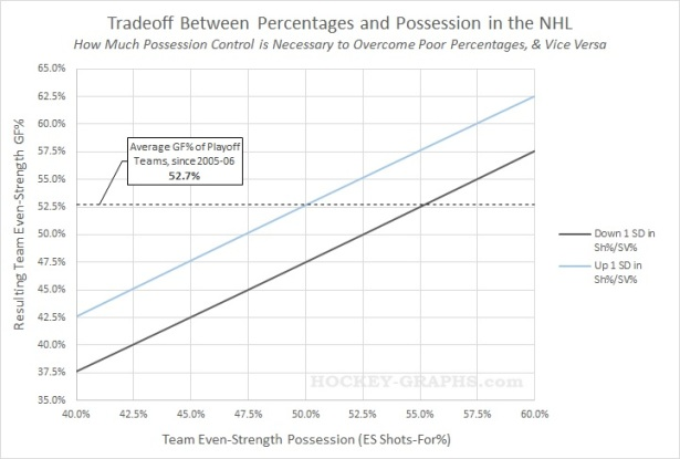 Tradeoff Between Percentages and Possession
