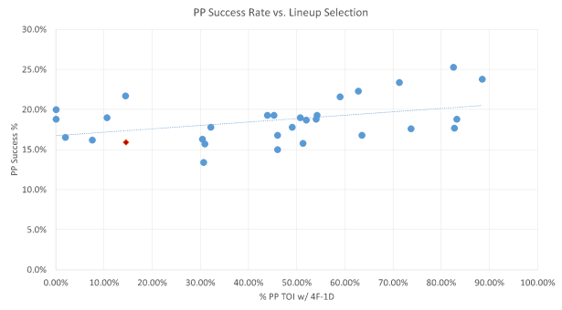 Powerplay Success Rate vs. Lineup Selection
