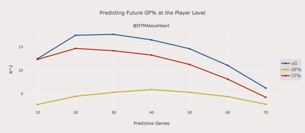 Predicting Future GF% at the Player Level (copy)