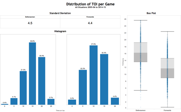 TOIGame Distribution