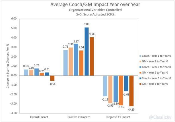 Coach v GM YoY