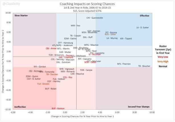 Coaching Impacts Y1 v Y2 - v7