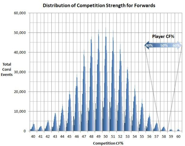 Comp Distribution