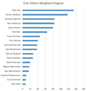 Erie Weighted Degree