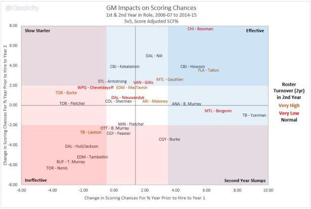 GM Impacts Y1 v Y2