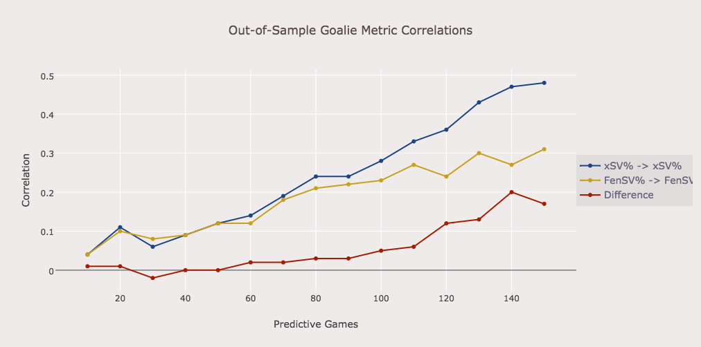 Xsv Is A Better Predictor Of Goaltending Performance Than Existing