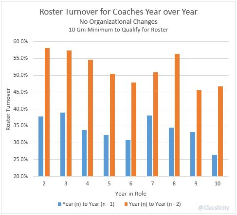 No Changes - Coaches Roster Turnover YoY