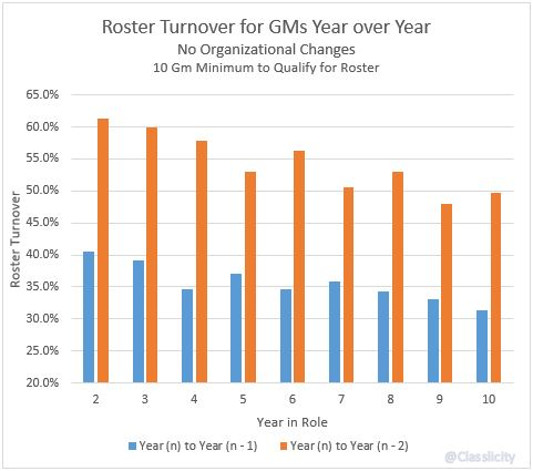 No Changes - GMs Roster Turnover YoY
