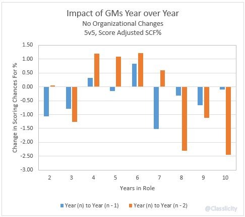 No Changes - GMs SCF Delta YoY