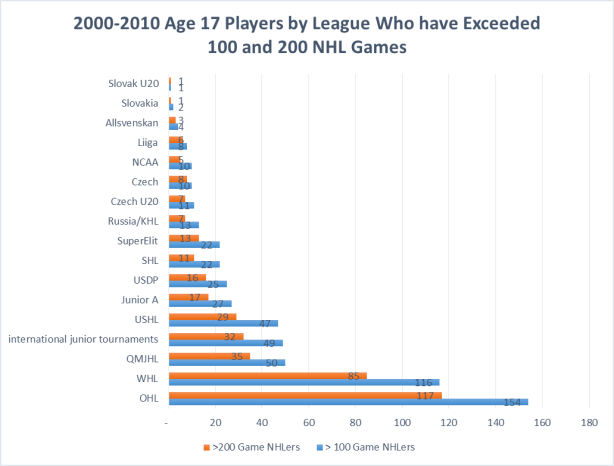 number of players by league