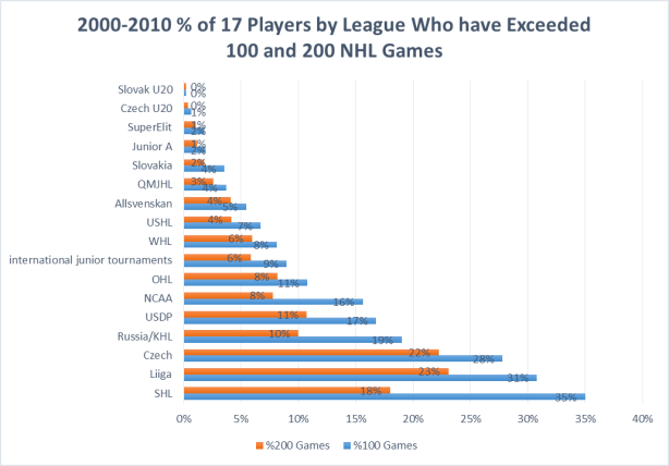 % of players by league