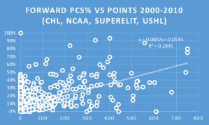 pcs vs points f
