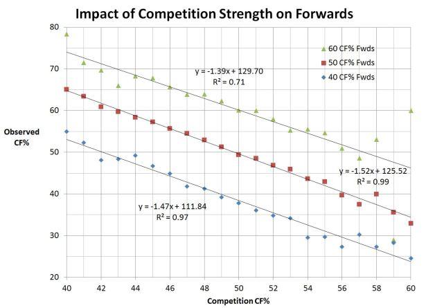 Raw Comp Impact