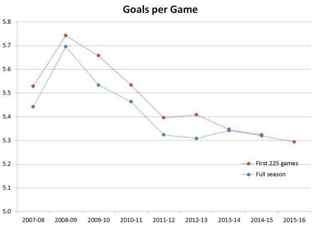 Goals per game 225 GP and season