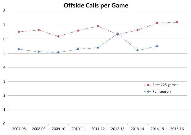 offside calls vs 225 games