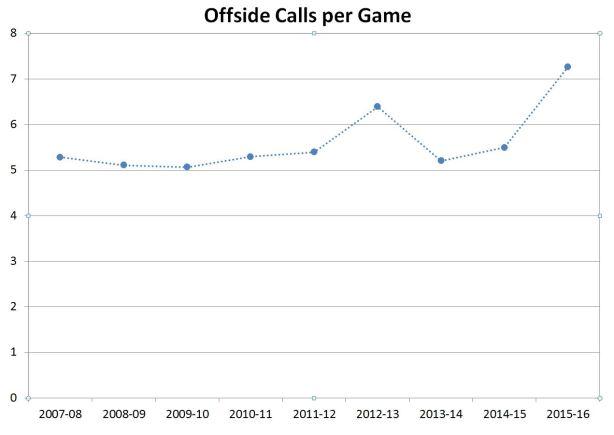 offside calls