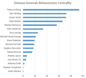 Oshawa Betweeness