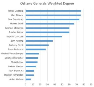 Oshawa Weighted Degree