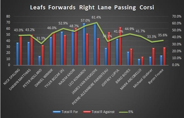 Leafs F Right Lane Corsi