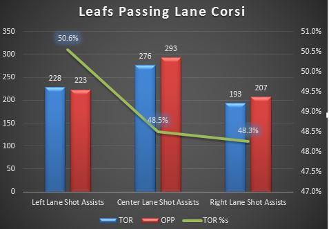 Leafs_Lane_Corsi