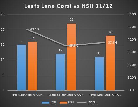 Leafs_Lane_Corsi_11_12