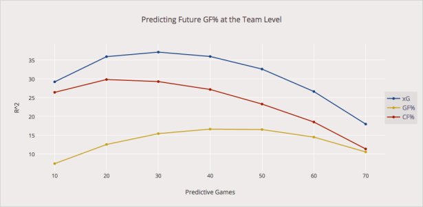 Corrected Version of xG