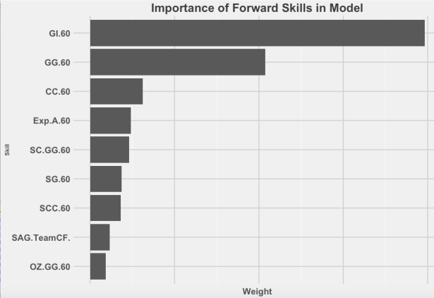 DBS Forward Model Weights
