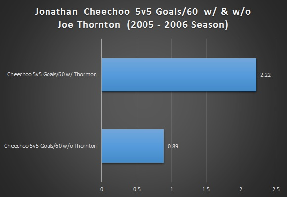 Thornton_Cheechoo