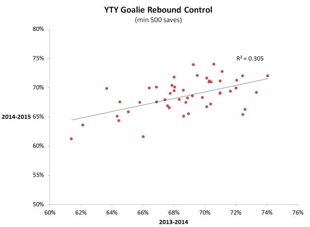 Rebound control YTY 2013-2015