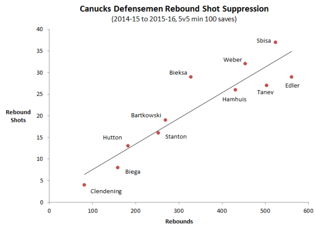 Rebound suppression