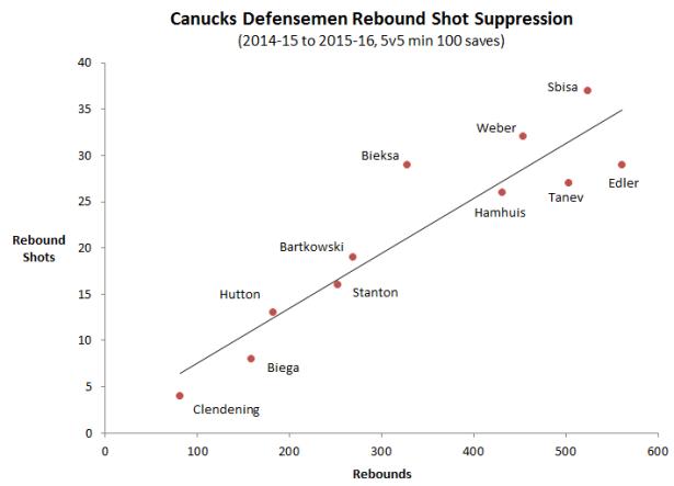 Rebound suppression