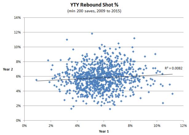 Rebounds YTY 2009 -2015