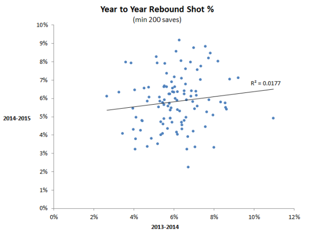 Rebounds YTY 2013-2015