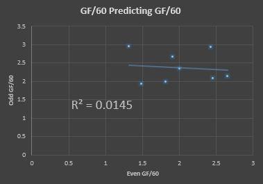 GF_Split_Half