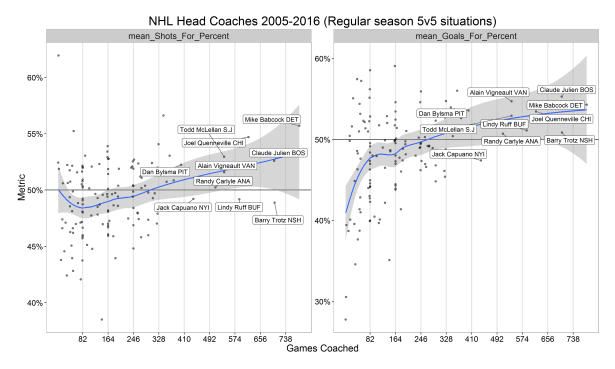 nhl-coaches-percent-metrics-vs-gc6.png
