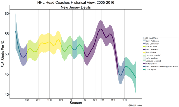 New Jersey Devils coach graph.png