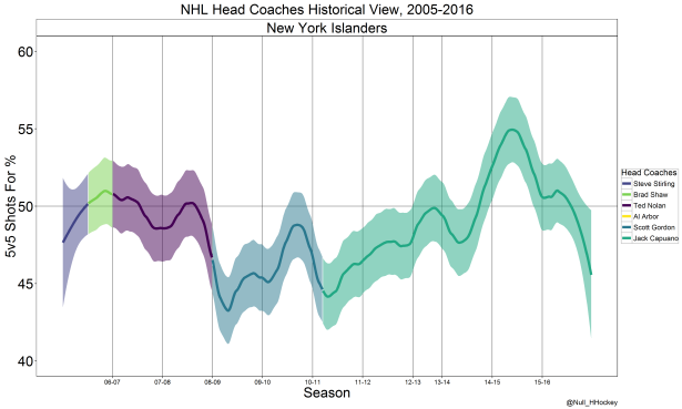 New York Islanders coach graph.png