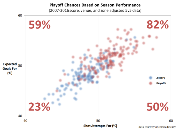 season-playoff-chances