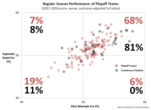 season-playoff-teams