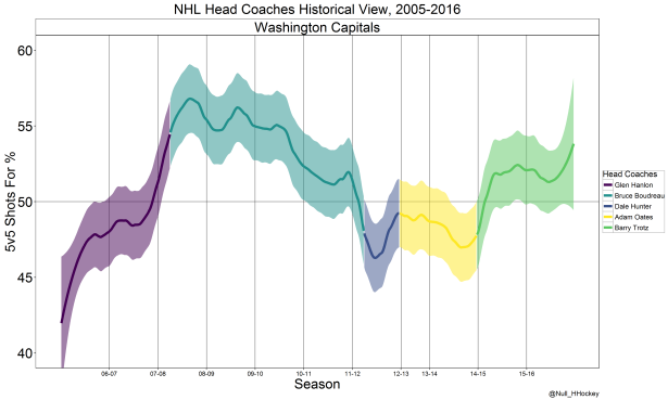 Washington Capitals coach graph.png