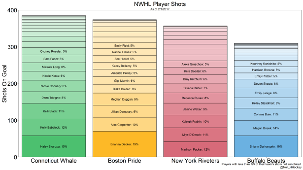 nwhl-shots-bar-plot-team-colors