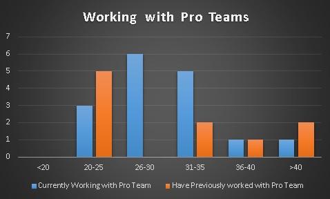 pro-teams