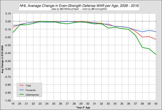 EVD WAR graph
