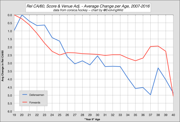 Rel CA60 Age Curve