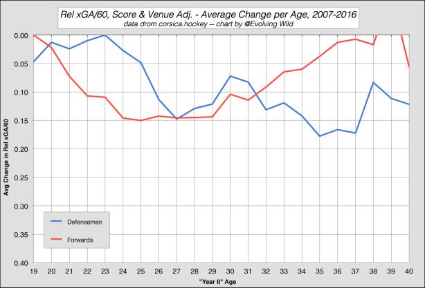Rel xGA60 Age Curve