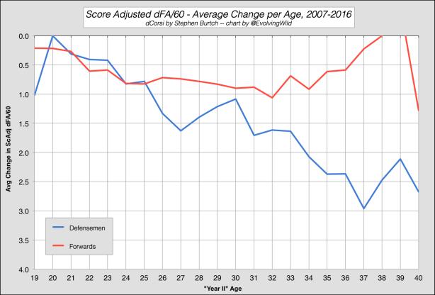 ScAdj dFA60 Age Curve