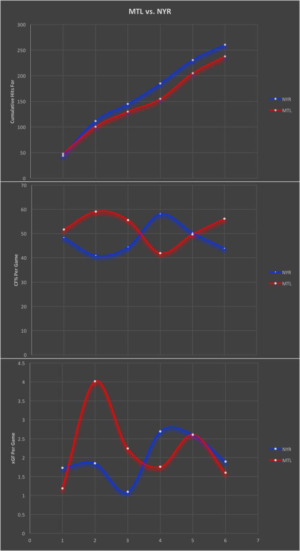 MTL NYR charts1