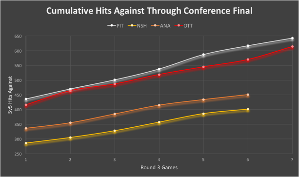 Cumulative hits against